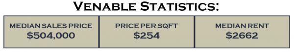 Venable Statistics for Venable neighborhood in Charlottesville, VA