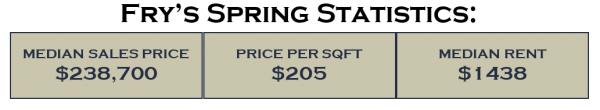 Fry's Spring Statistics for Fry's Spring neighborhood in Charlottesville, VA